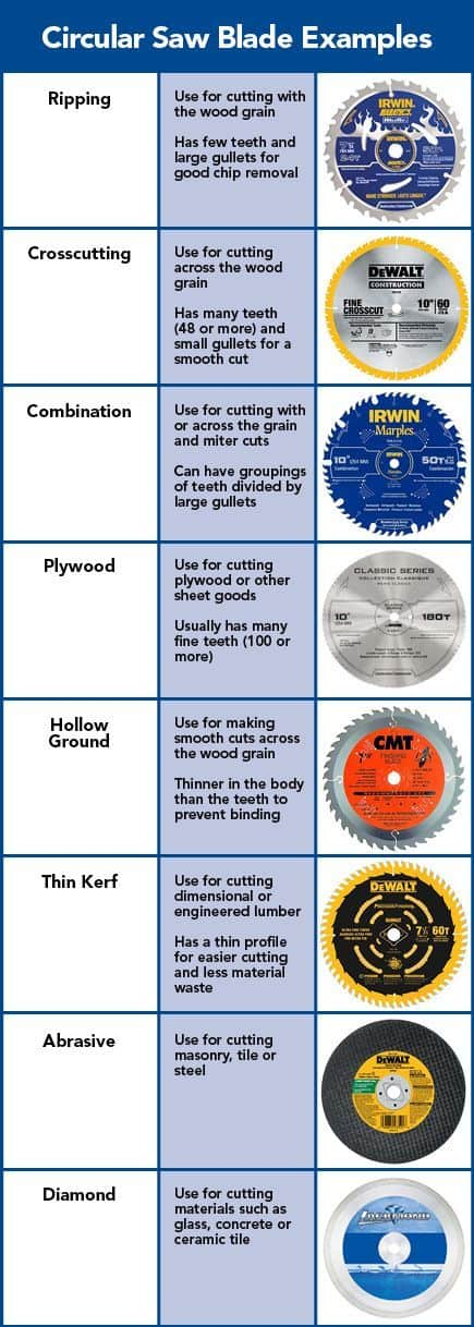 Types of Circular Saw Blades Infographic